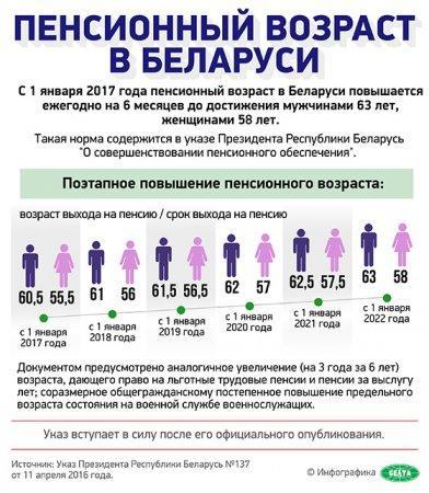 В Беларуси повысили пенсионный возраст