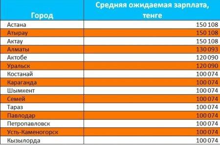 Названы города с самыми высокими зарплатами по Казахстану