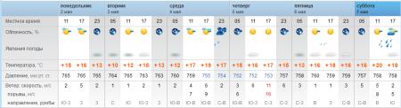 Синоптики прогнозируют переменчивую погоду в Актау