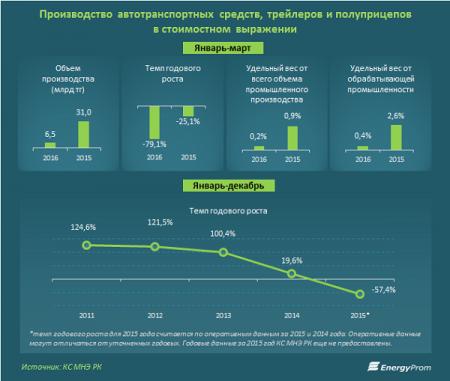 Производство казахстанских авто сократилось в 13 раз