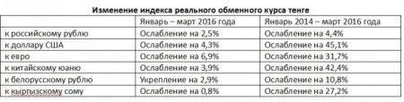 Тенге в реальном выражении за первый квартал 2016 года ослаб почти на 3 процента - Нацбанк