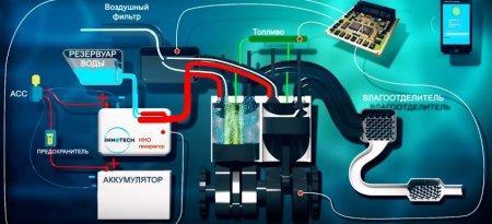 Водородный генератор для экономии бензина изобрели в Казахстане