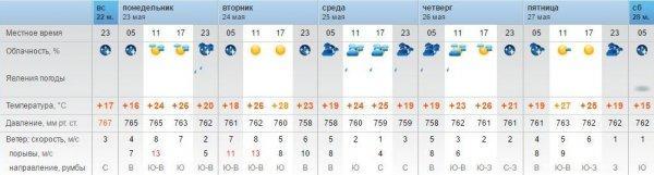 Синоптики обещают преимущественно ясную погоду на следующей неделе