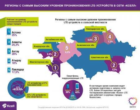 Определен топ-5 регионов Казахстана с самым высоким проникновением LTE-устройств