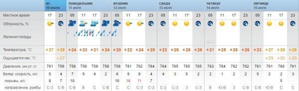 Синоптики обещают в Актау в начале недели сильный ливень