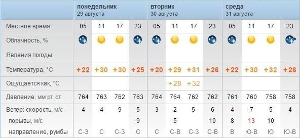 Синоптики рассказали о погоде в Актау в последние дни лета