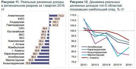 Реальные доходы казахстанцев снижаются