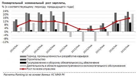 В каких отраслях выросли зарплаты в Казахстане