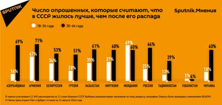 Более половины казахстанцев считают, что при СССР жилось лучше