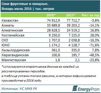 В Казахстане значительно поднялись цены на соки