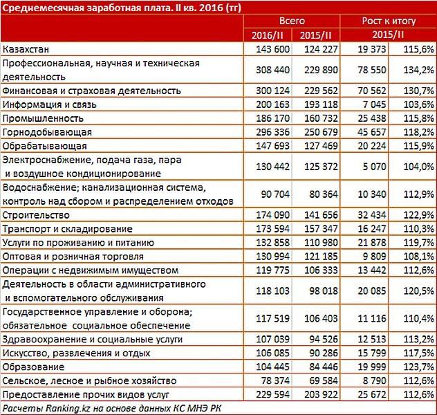 Среднемесячная зарплата в Мангистау составила 237 тысяч тенге