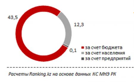 Актау занял третье место в рейтинге цен на услуги дошкольных учреждений