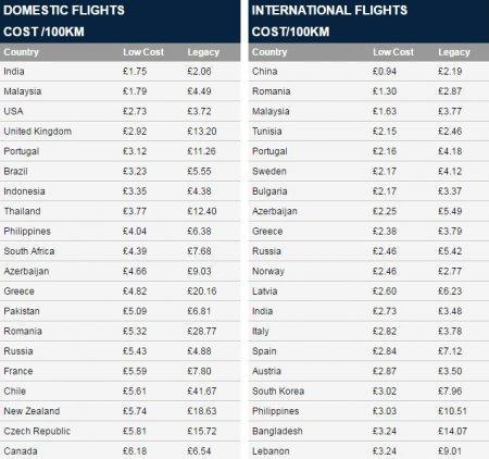 Стоимость авиарейсов в Казахстане и других странах мира