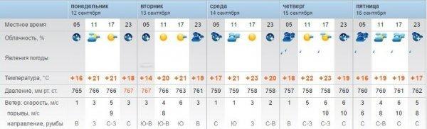 К концу следующей недели синоптики прогнозируют в Актау дожди