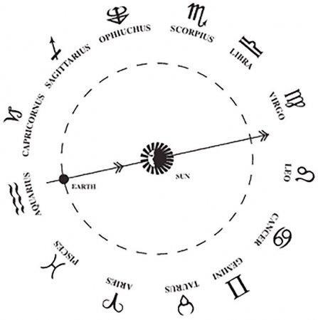 NASA: Существующие гороскопы не имеют ничего общего с действительностью