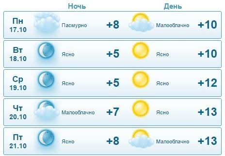 Синоптики: В Актау ожидается переменчивая погода