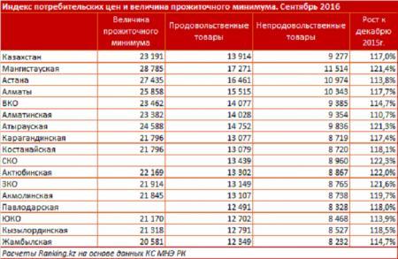 В Мангистауской области зафиксировали самый высокий прожиточный минимум