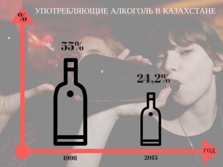 Десять дней казахстанцев будут уговаривать не пить