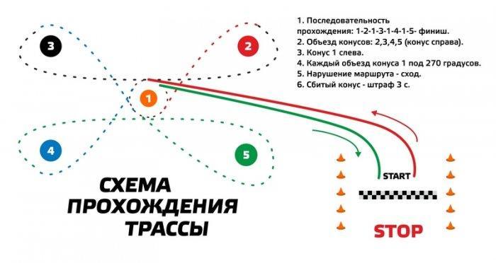 В Актау пройдут соревнования по скоростному маневрированию и ралли-кроссу