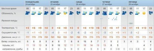 Пасмурную погоду в Актау обещают синоптики
