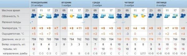 Похолодание обещают синоптики в Актау