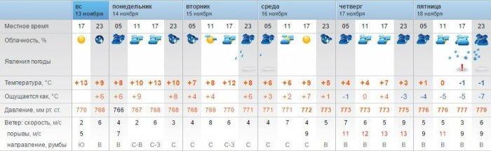 Мокрый снег обещают синоптики в Актау