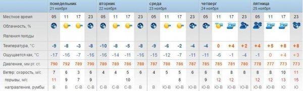 Резкое похолодание в Актау обещают синоптики
