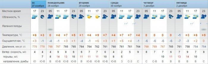 В Актау прогнозируют облачность и небольшие дожди