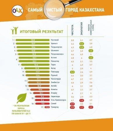 В Казахстане определили самый чистый город