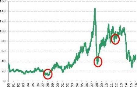 Кашаган не выгоден иностранным инвесторам даже при $100 за баррель