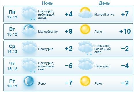 В Актау синоптики вновь обещают снег