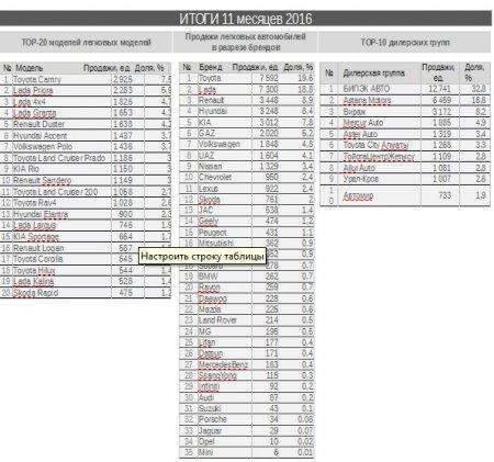 Составлен рейтинг самых востребованных автобрендов в РК