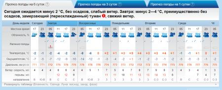 В праздничные дни в Актау синоптики обещают сильный снег