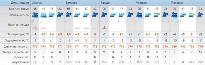 Синоптики в Актау прогнозируют дождь со снегом