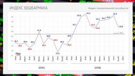 Индекс бешбармака значительно упал к концу года